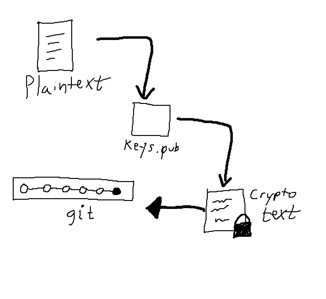 Plaintext to cryptotext to git